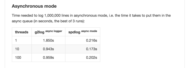 gabi-spdlog-asynchronous-comparison